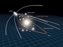 Gravitasjonslinse. Kilde: NASA/ESA (f.eks. http://www.fromquarkstoquasars.com/gravitational-lensing-refraction-diffraction-three-sides-to-the-same-coin/)