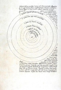 Bilde 2: Kopernikus' verdensbilde. Kilde: Nicolaus Copernicus, De revolutionibus orbium coelestium (1543)