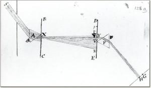 Bilde 1: Newtons tegning av eksperimentopplegget rundt lysstråler. Kilde: The Royal Society (http://trailblazing.royalsociety.org/photos/1672SA1.jpg)