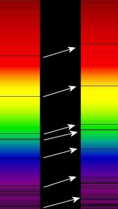 Bilde 3: Rødforskyvning av spektrallinjer i det optiske spekteret av objektet BAS11 (høyre) når sammenlignet med solspekteret (venstre). Kilde: Georg Wiora via Wikimedia Commons (http://upload.wikimedia.org/wikipedia/commons/1/14/Redshift.png).
