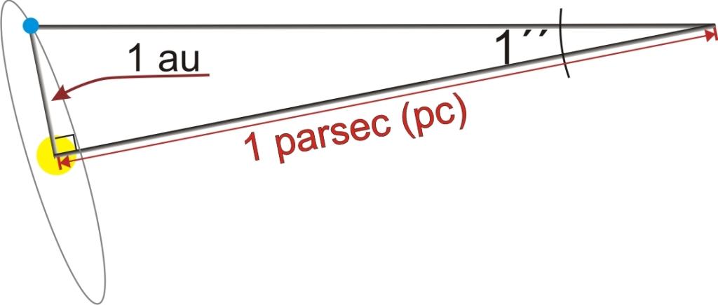 Parsec3