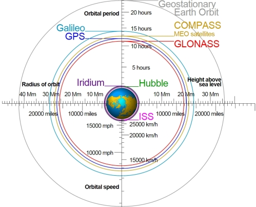 Satellite_orbits
