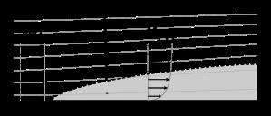 Bilde 3: Hastighetsprofil av en gass som strømmer over en overflate. Kilde: Wikimedia Commons (http://upload.wikimedia.org/wikipedia/commons/0/0e/Laminar_boundary_layer_scheme.svg)
