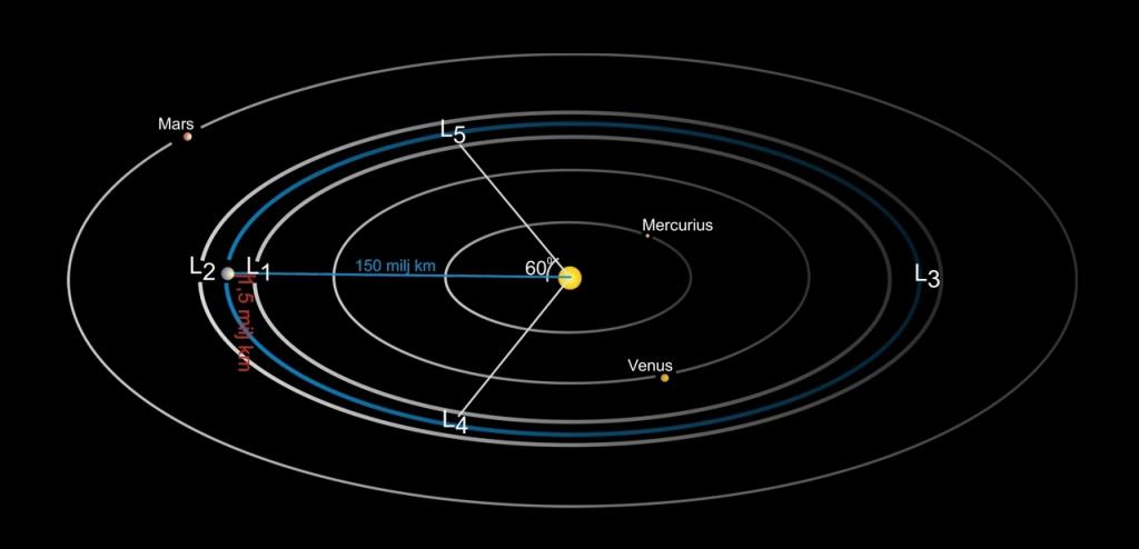 Skiss av inre delen av vårt solsystem med Lagrangepunkterna L1 - L5 utritade. Jordens omloppsbana kring solen är utmärkt med blått.