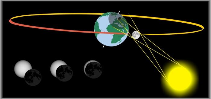 Vid en solförmörkelse rör sig månen mellan jorden och solen så att månens skugga sveper över jorden. I kärnskuggan ser man en total solförmörkelse under några minuter.