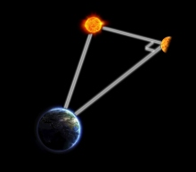 Jorden, Solen och Venus.