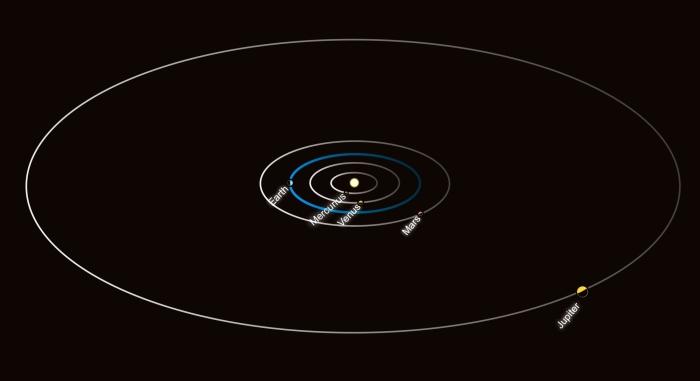 Solsystemet med de fem innersta planeterna placerade ungefär som de är i början av november 2015