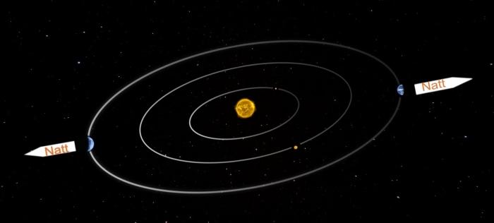 Midnattshimmel i mars visar diametralt olikt skådespel jämfört med midnattshimmel i september