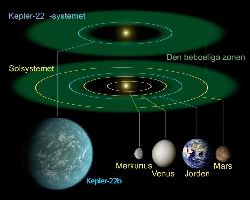 Kepler22b-systemet